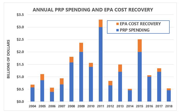 Annual PRP Spending